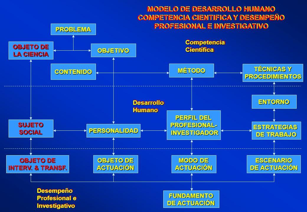 MODELO DE DESARROLLO HUMANO COMPETENCIA CIENTIFICA Y DESEMPEÑO PROFESIONAL E INVESTIGATIVO MODELO DE DESARROLLO HUMANO COMPETENCIA CIENTIFICA Y DESEMP