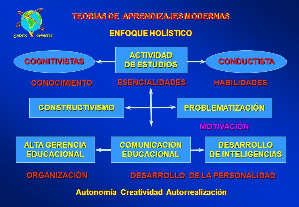 TEORÍAS DE APRENDIZAJES MODERNAS MOTIVACIÓN CONOCIMIENTO HABILIDADESESENCIALIDADES Autonomía Creatividad Autorrealización COGNITIVISTAS ACTIVIDAD DE E