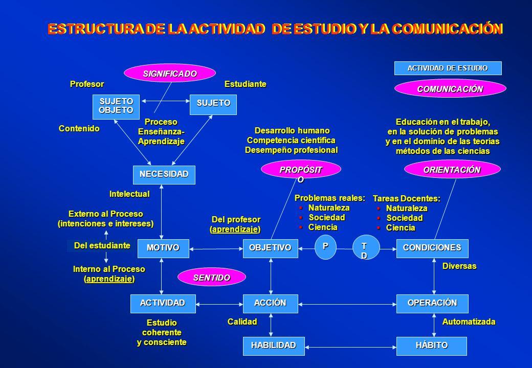 ESTRUCTURA DE LA ACTIVIDAD DE ESTUDIO Y LA COMUNICACIÓN Desarrollo humano Desarrollo humano Competencia científica Desempeño profesional Educación en