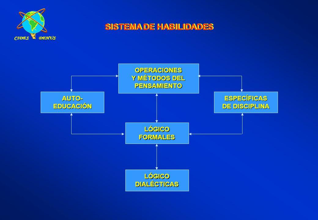 SISTEMA DE HABILIDADES OPERACIONES Y MÉTODOS DEL PENSAMIENTO ESPECÍFICAS DE DISCIPLINA AUTO-EDUCACIÓN LÓGICOFORMALES LÓGICODIALÉCTICAS CIDESDEHUS