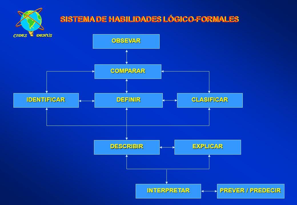 SISTEMA DE HABILIDADES LÓGICO-FORMALES IDENTIFICAR DEFINIRCLASIFICAR DESCRIBIR EXPLICAR INTERPRETAR PREVER / PREDECIR COMPARAR OBSEVAR CIDESDEHUS