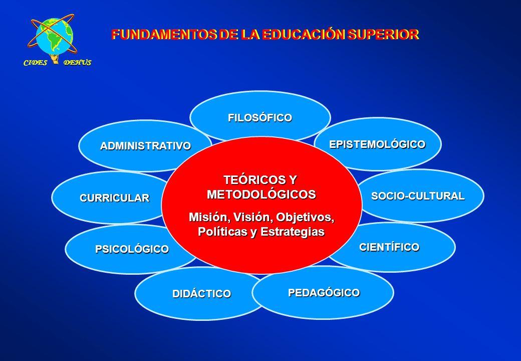 PSICOLÓGICO DIDÁCTICO PEDAGÓGICO PEDAGÓGICO FUNDAMENTOS DE LA EDUCACIÓN SUPERIOR FILOSÓFICO ADMINISTRATIVO EPISTEMOLÓGICO SOCIO-CULTURAL CIENTÍFICO CU