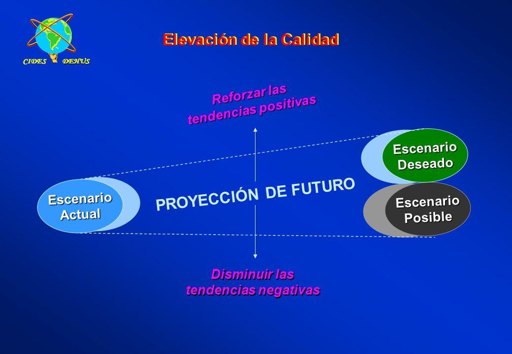 EscenarioActualEscenarioActual EscenarioPosibleEscenarioPosible EscenarioDeseadoEscenarioDeseado PROYECCIÓN DE FUTURO Reforzar las tendencias positiva