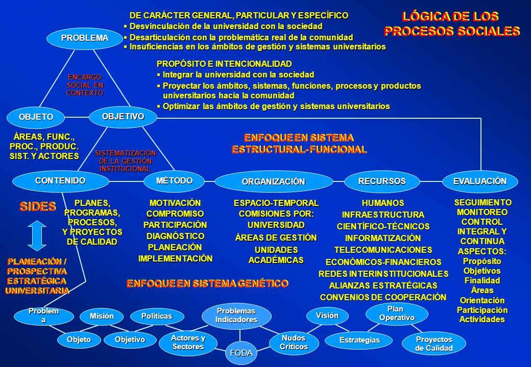 FODA Problem a Objeto Misión Objetivo Políticas Actores y Sectores ProblemasIndicadores NudosCríticos Visión Estrategias PlanOperativo Proyectos de Ca