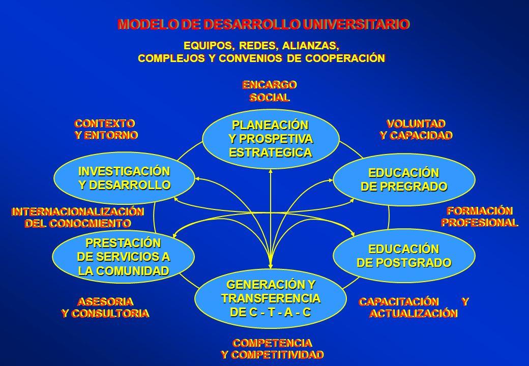 EQUIPOS, REDES, ALIANZAS, COMPLEJOS Y CONVENIOS DE COOPERACIÓN EQUIPOS, REDES, ALIANZAS, COMPLEJOS Y CONVENIOS DE COOPERACIÓN MODELO DE DESARROLLO UNI