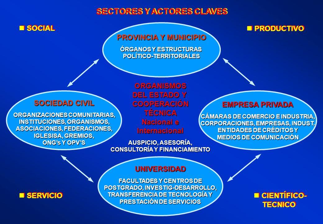 PROVINCIA Y MUNICIPIO ÓRGANOS Y ESTRUCTURAS POLÍTICO-TERRITORIALES UNIVERSIDAD FACULTADES Y CENTROS DE POSTGRADO, INVESTIG-DESARROLLO, TRANSFERENCIA D