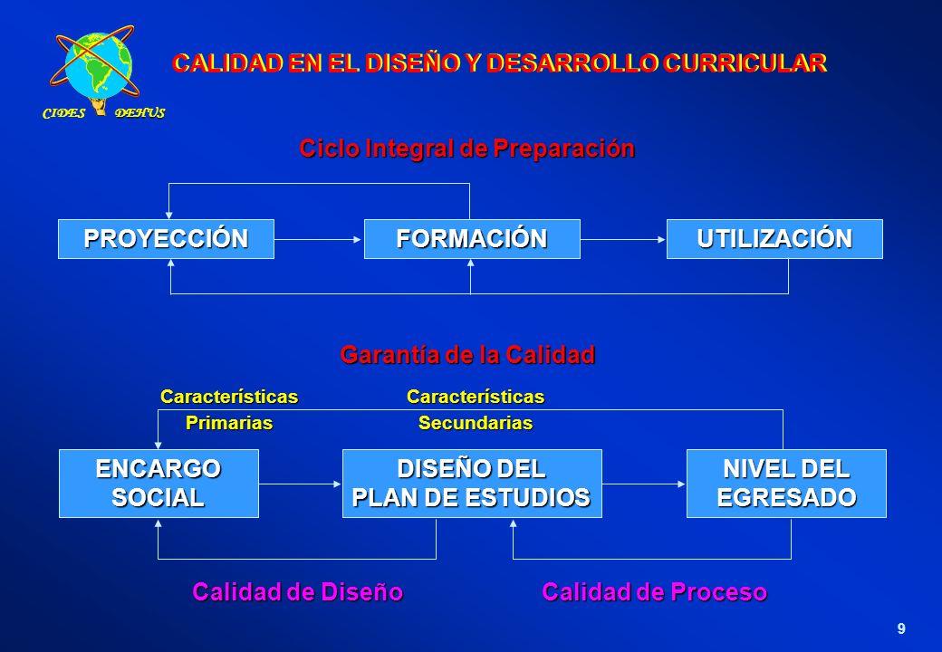 CALIDAD EN EL DISEÑO Y DESARROLLO CURRICULAR 9 PROYECCIÓNFORMACIÓNUTILIZACIÓN Ciclo Integral de Preparación ENCARGOSOCIAL DISEÑO DEL PLAN DE ESTUDIOS