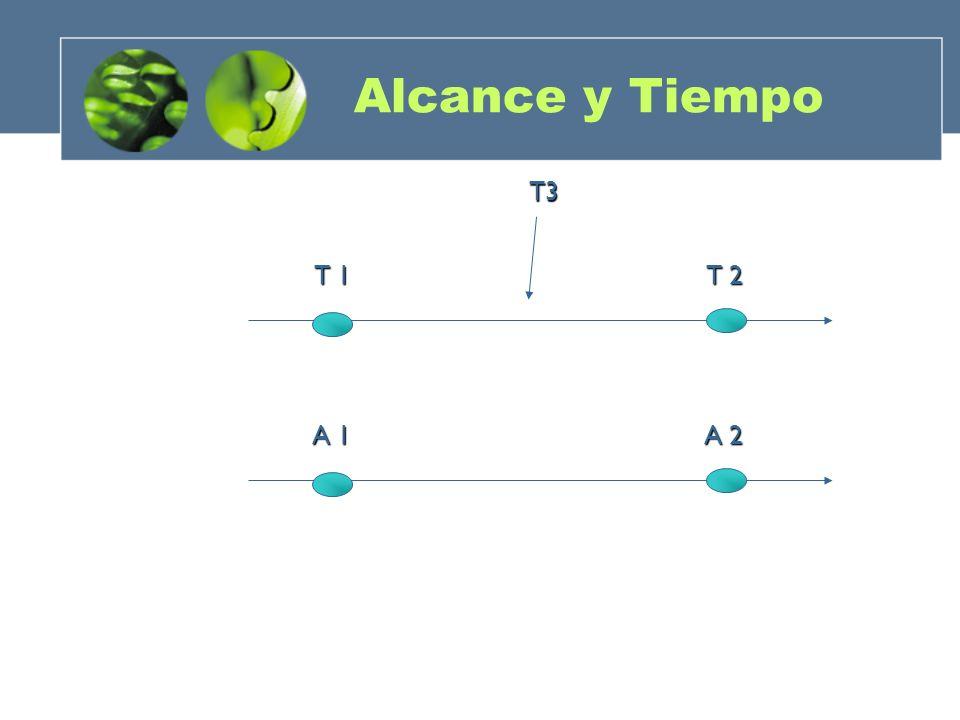 T 1 T 2 T3 A 1 A 2 Alcance y Tiempo