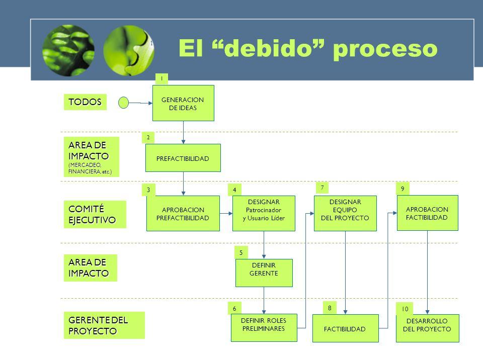 1 TODOS GENERACION DE IDEAS AREA DE IMPACTO(MERCADEO, FINANCIERA, etc.) PREFACTIBILIDAD 2 COMITÉEJECUTIVO APROBACION PREFACTIBILIDAD 34 DEFINIR GERENTE 5 GERENTE DEL PROYECTO 6 FACTIBILIDAD 8 APROBACION FACTIBILIDAD DESARROLLO DEL PROYECTO 9 10 DEFINIR ROLES PRELIMINARES DESIGNAR Patrocinador y Usuario Líder DESIGNAR EQUIPO DEL PROYECTO 1 7 AREA DE IMPACTO El debido proceso