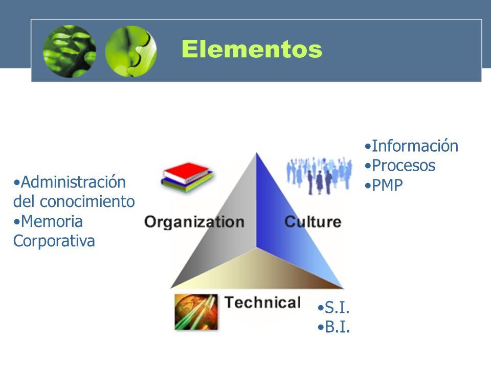 Elementos Información Procesos PMP S.I. B.I. Administración del conocimiento Memoria Corporativa