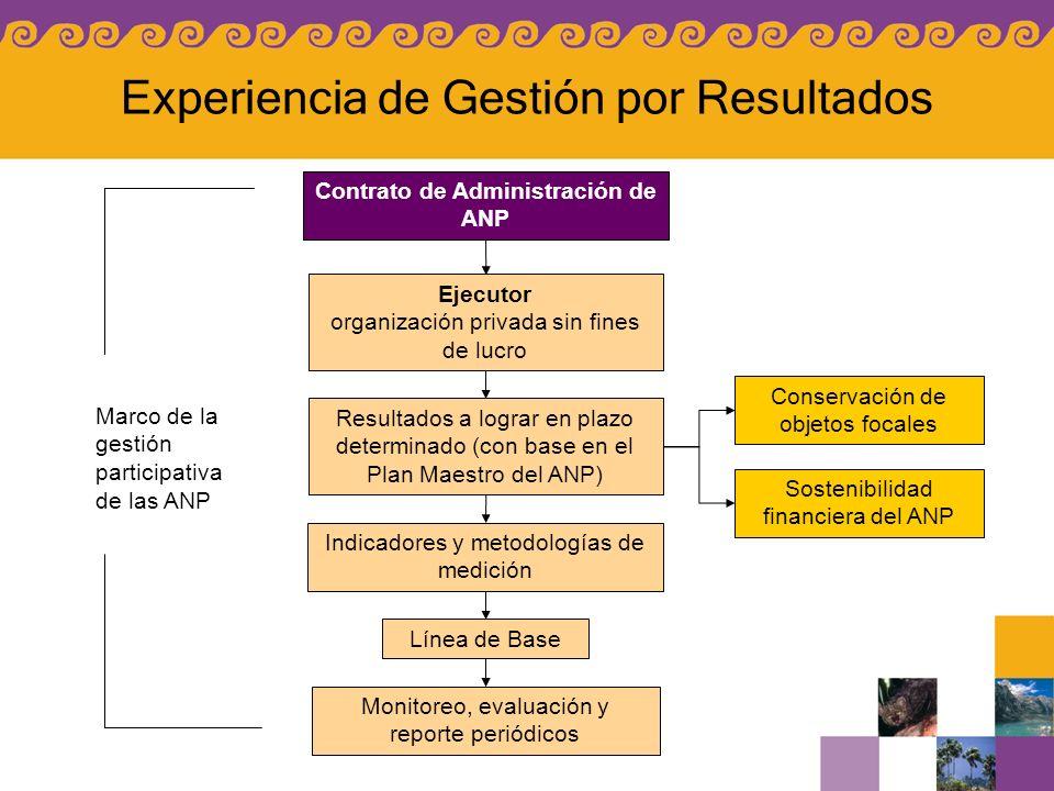 Contrato de Administración de ANP Resultados a lograr en plazo determinado (con base en el Plan Maestro del ANP) Conservación de objetos focales Soste