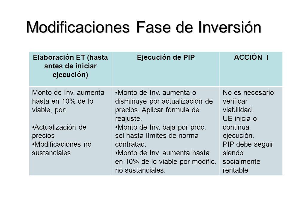 Modificaciones Fase de Inversión Elaboración ET (hasta antes de iniciar ejecución) Ejecución de PIPACCIÓN I Monto de Inv.