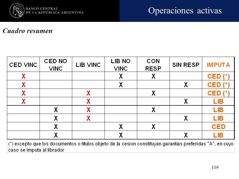 Operaciones activas 108 Imputación de las operaciones con vinculados Criterios
