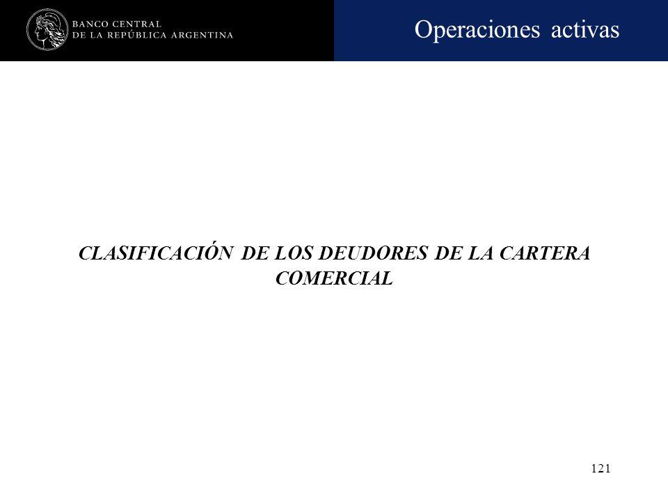 Operaciones activas 120 Cartera de consumo: Créditos para consumo Créditos para vivienda propia La financiación de naturaleza comercial hasta los $ 25