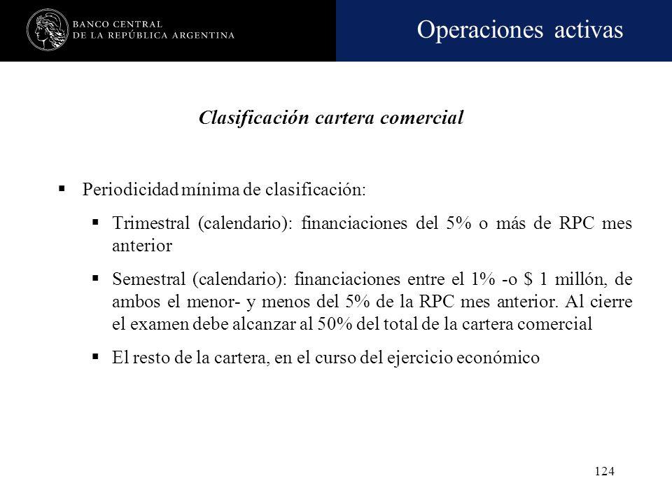 Operaciones activas 123 Criterio de clasificación: Capacidad de repago del deudor según las reales posibilidades de devolución que su actividad y gene
