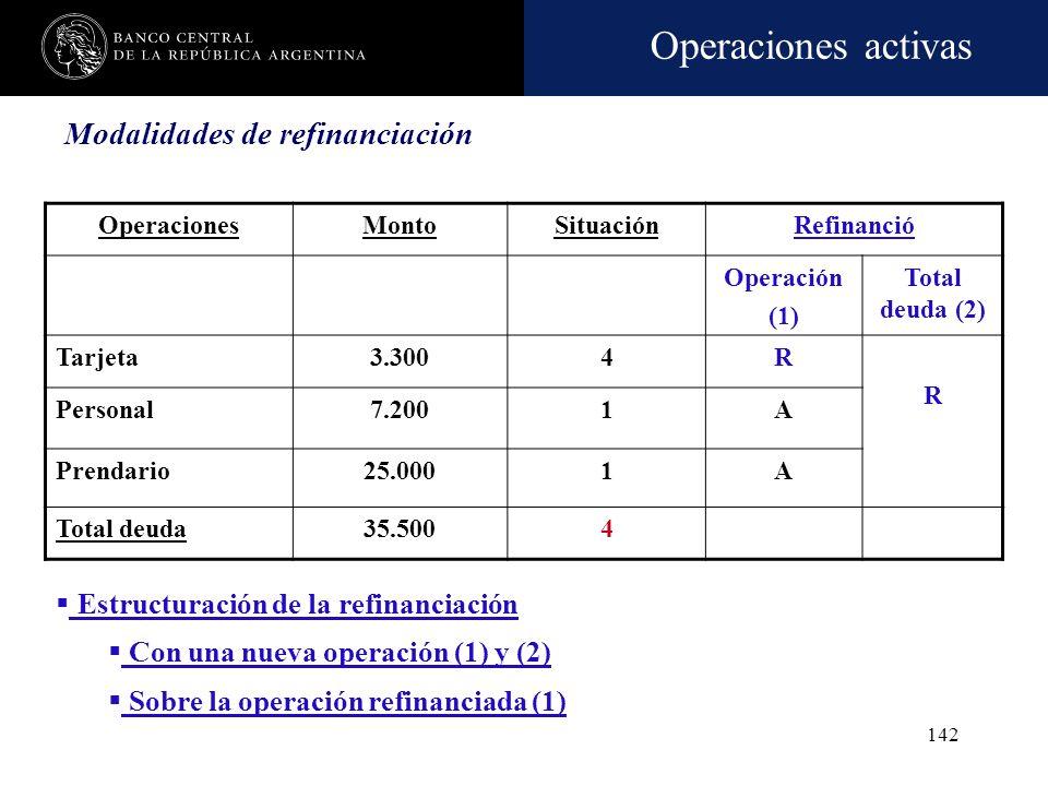 Operaciones activas 141 Ejemplo de modalidades de refinanciación utilizadas por las entidades financieras: Prórrogas Esperas Ampliaciones de plazo o m