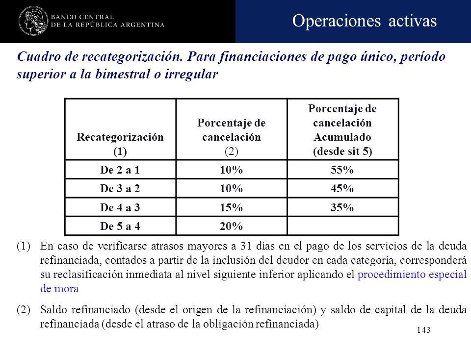 Operaciones activas 142 Modalidades de refinanciación OperacionesMontoSituaciónRefinanció Operación (1) Total deuda (2) Tarjeta3.3004R R Personal7.200