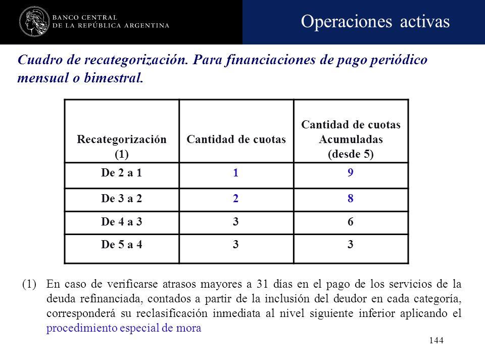 Operaciones activas 143 Cuadro de recategorización. Para financiaciones de pago único, período superior a la bimestral o irregular (1)En caso de verif