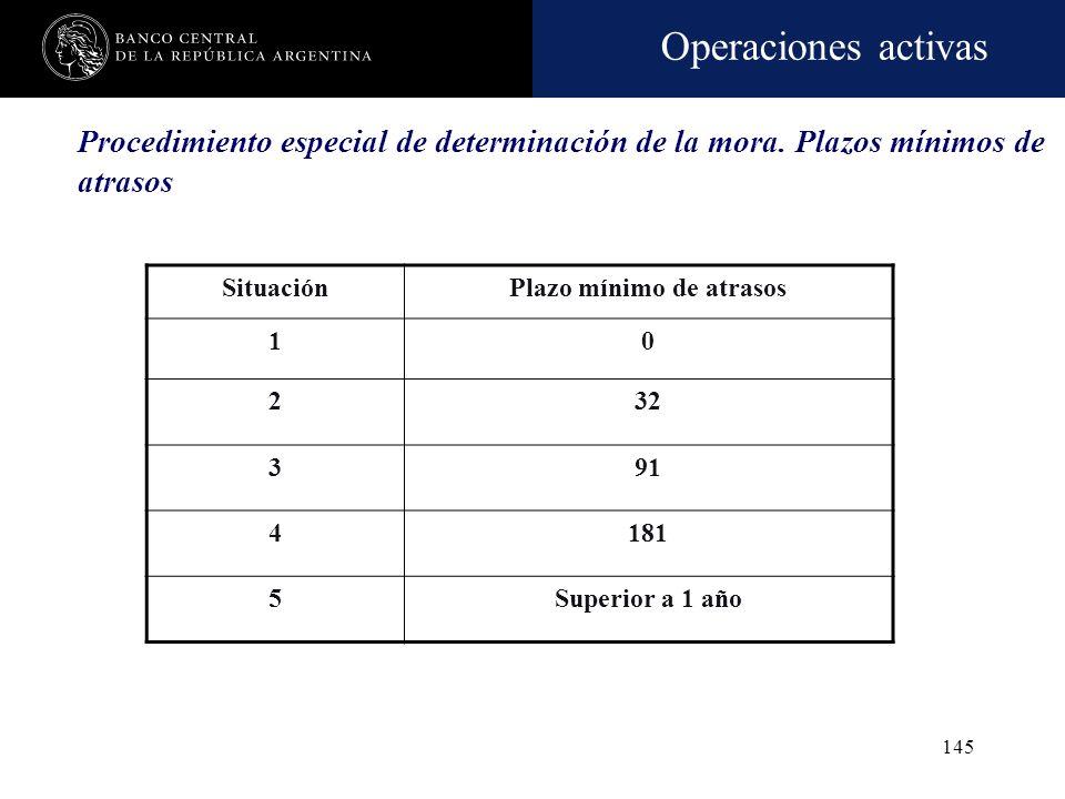 Operaciones activas 144 Recategorización (1) Cantidad de cuotas Cantidad de cuotas Acumuladas (desde 5) De 2 a 119 De 3 a 228 De 4 a 336 De 5 a 433 (1
