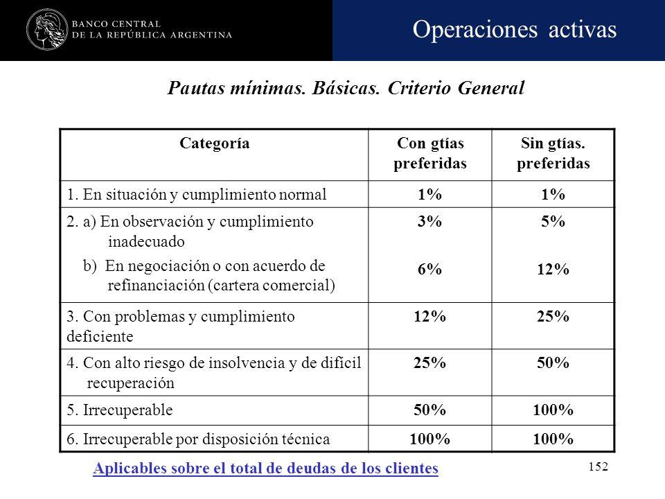 Operaciones activas 151 Financiaciones comprendidas Conceptos incluidos Las previsiones se aplican sobre las financiaciones comprendidas en las normas