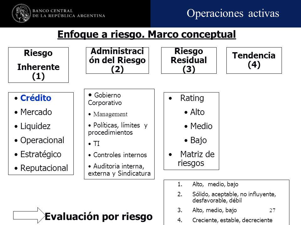 Operaciones activas 26 RIESGONIVEL TIPICO DE EXPOSICION CréditoEl más alto MercadoAlto Tasa de interésAlto LiquidezMedio a alto OperativoMedio Estraté