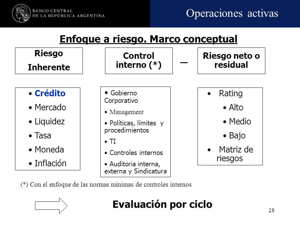 Operaciones activas 27 Riesgo Inherente (1) Administraci ón del Riesgo (2) Crédito Mercado Liquidez Operacional Estratégico Reputacional Gobierno Corp