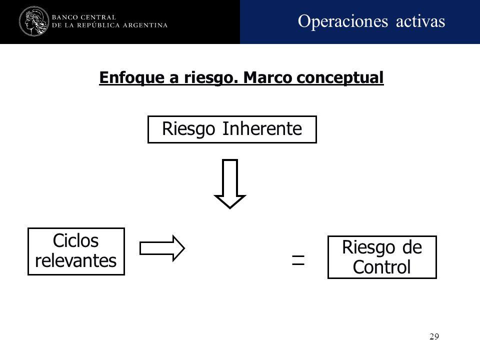 Operaciones activas 28 Riesgo Inherente Control interno (*) Riesgo neto o residual Crédito Mercado Liquidez Tasa Moneda Inflación Rating Alto Medio Ba