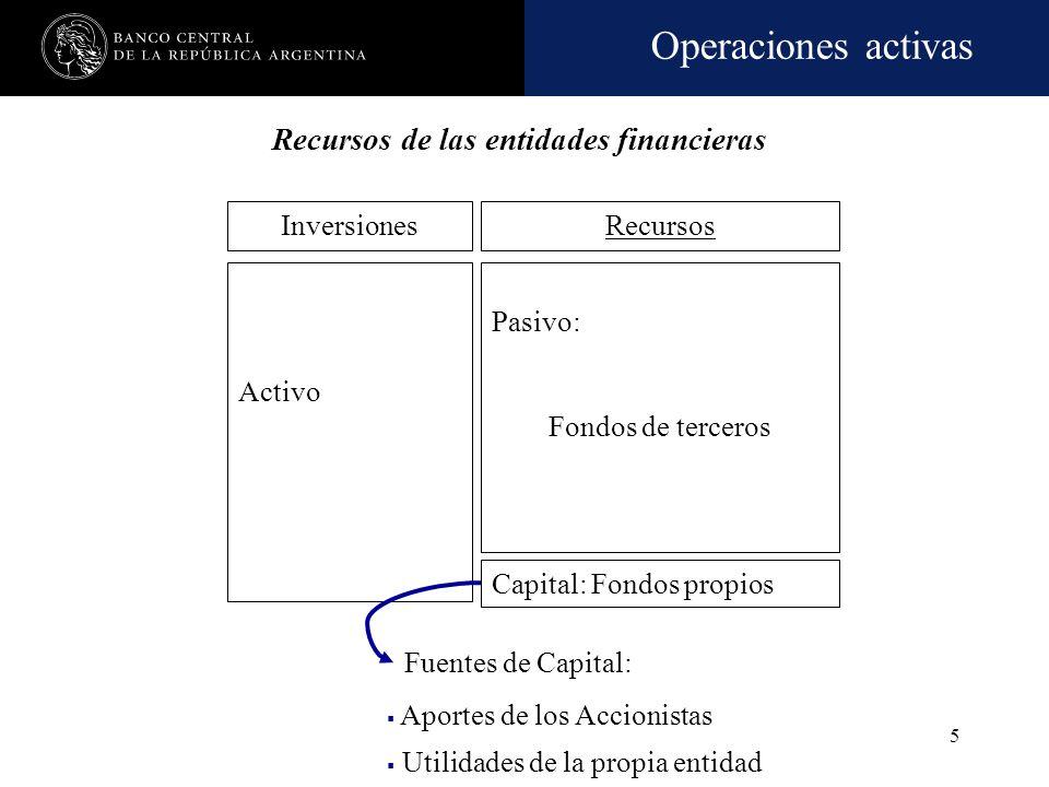 Operaciones activas 5 InversionesRecursos Fuentes de Capital: Recursos de las entidades financieras Activo Pasivo: Fondos de terceros Capital: Fondos propios Aportes de los Accionistas Utilidades de la propia entidad