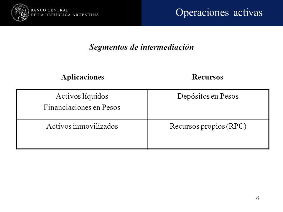 Operaciones activas 36 Aplicación La aplicación de los recursos propios líquidos deberá ajustarse al criterio general sobre política de crédito Dirigida a financiar la: Producción Comercialización Consumo de bienes.