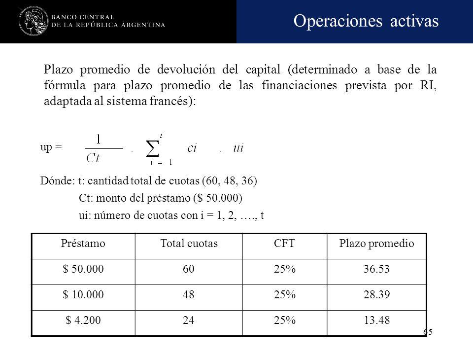 Operaciones activas 64 Características de las financiaciones -cont.- Plazos máximos Préstamos con amortización íntegra al vencimiento: Cuando el plazo