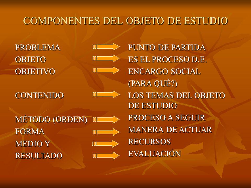 COMPONENTES DEL OBJETO DE ESTUDIO PROBLEMAOBJETOOBJETIVOCONTENIDO MÉTODO (ORDEN) FORMA MEDIO Y RESULTADO PUNTO DE PARTIDA ES EL PROCESO D.E.