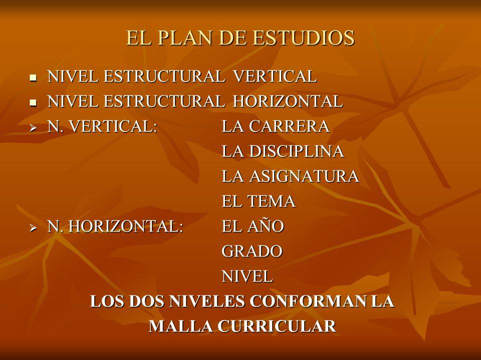EL PLAN DE ESTUDIOS NIVEL ESTRUCTURAL VERTICAL NIVEL ESTRUCTURAL VERTICAL NIVEL ESTRUCTURAL HORIZONTAL NIVEL ESTRUCTURAL HORIZONTAL N. VERTICAL:LA CAR