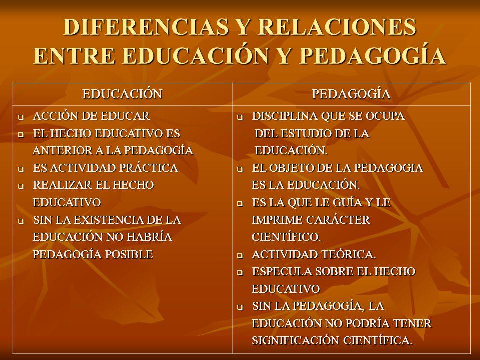 DIFERENCIAS Y RELACIONES ENTRE EDUCACIÓN Y PEDAGOGÍA EDUCACIÓNPEDAGOGÍA ACCIÓN DE EDUCAR ACCIÓN DE EDUCAR EL HECHO EDUCATIVO ES EL HECHO EDUCATIVO ES ANTERIOR A LA PEDAGOGÍA ANTERIOR A LA PEDAGOGÍA ES ACTIVIDAD PRÁCTICA ES ACTIVIDAD PRÁCTICA REALIZAR EL HECHO REALIZAR EL HECHO EDUCATIVO EDUCATIVO SIN LA EXISTENCIA DE LA SIN LA EXISTENCIA DE LA EDUCACIÓN NO HABRÍA EDUCACIÓN NO HABRÍA PEDAGOGÍA POSIBLE PEDAGOGÍA POSIBLE DISCIPLINA QUE SE OCUPA DISCIPLINA QUE SE OCUPA DEL ESTUDIO DE LA DEL ESTUDIO DE LA EDUCACIÓN.