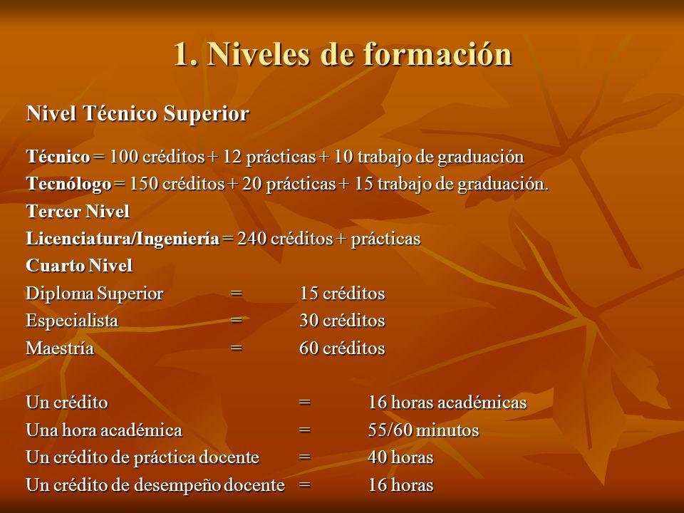 1. Niveles de formación Nivel Técnico Superior Técnico = 100 créditos + 12 prácticas + 10 trabajo de graduación Tecnólogo = 150 créditos + 20 práctica