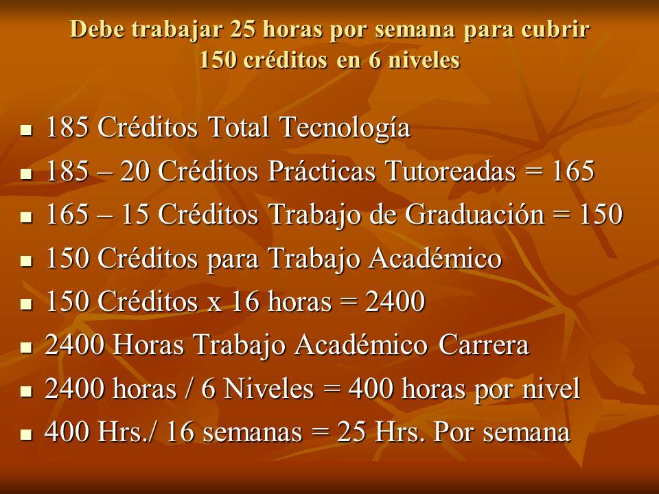 Debe trabajar 25 horas por semana para cubrir 150 créditos en 6 niveles 185 Créditos Total Tecnología 185 Créditos Total Tecnología 185 – 20 Créditos Prácticas Tutoreadas = 165 185 – 20 Créditos Prácticas Tutoreadas = 165 165 – 15 Créditos Trabajo de Graduación = 150 165 – 15 Créditos Trabajo de Graduación = 150 150 Créditos para Trabajo Académico 150 Créditos para Trabajo Académico 150 Créditos x 16 horas = 2400 150 Créditos x 16 horas = 2400 2400 Horas Trabajo Académico Carrera 2400 Horas Trabajo Académico Carrera 2400 horas / 6 Niveles = 400 horas por nivel 2400 horas / 6 Niveles = 400 horas por nivel 400 Hrs./ 16 semanas = 25 Hrs.