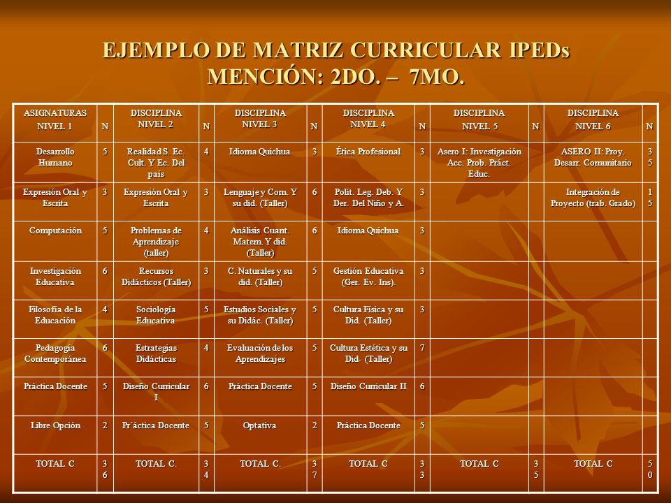 EJEMPLO DE MATRIZ CURRICULAR IPEDs MENCIÓN: 2DO.– 7MO.
