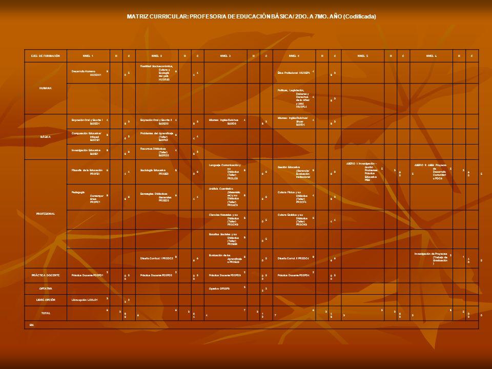 MATRIZ CURRICULAR: PROFESOR/A DE EDUCACIÓN BÁSICA/ 2DO. A 7MO. AÑO (Codificada) EJES DE FORMACIÓNNIVEL 1HCNIVEL 2HCNIVEL 3HCNIVEL 4HCNIVEL 5HCNIVEL 6H