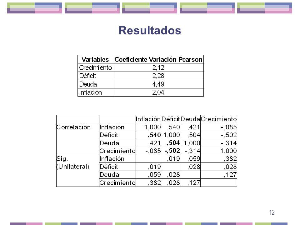 12 Resultados