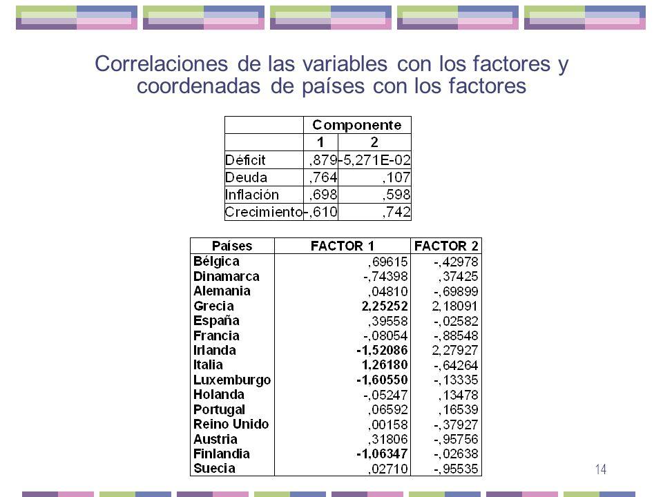 14 Correlaciones de las variables con los factores y coordenadas de países con los factores