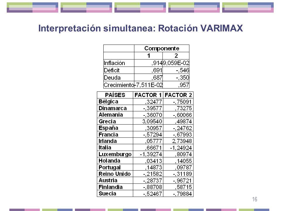 16 Interpretación simultanea: Rotación VARIMAX