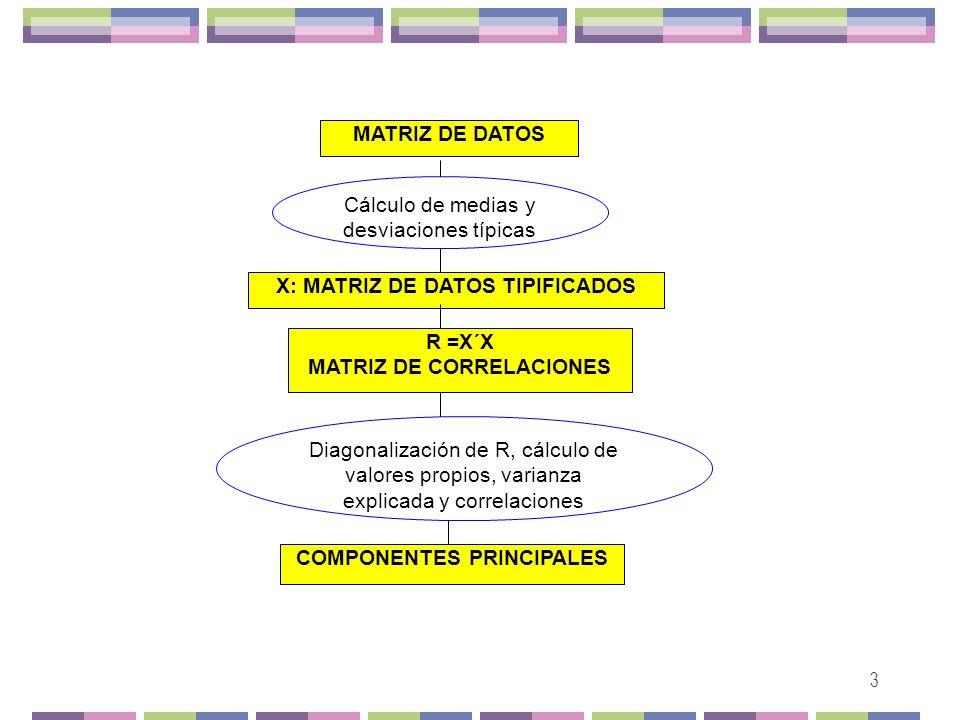 3 MATRIZ DE DATOS Cálculo de medias y desviaciones típicas X: MATRIZ DE DATOS TIPIFICADOS R =X´X MATRIZ DE CORRELACIONES Diagonalización de R, cálculo