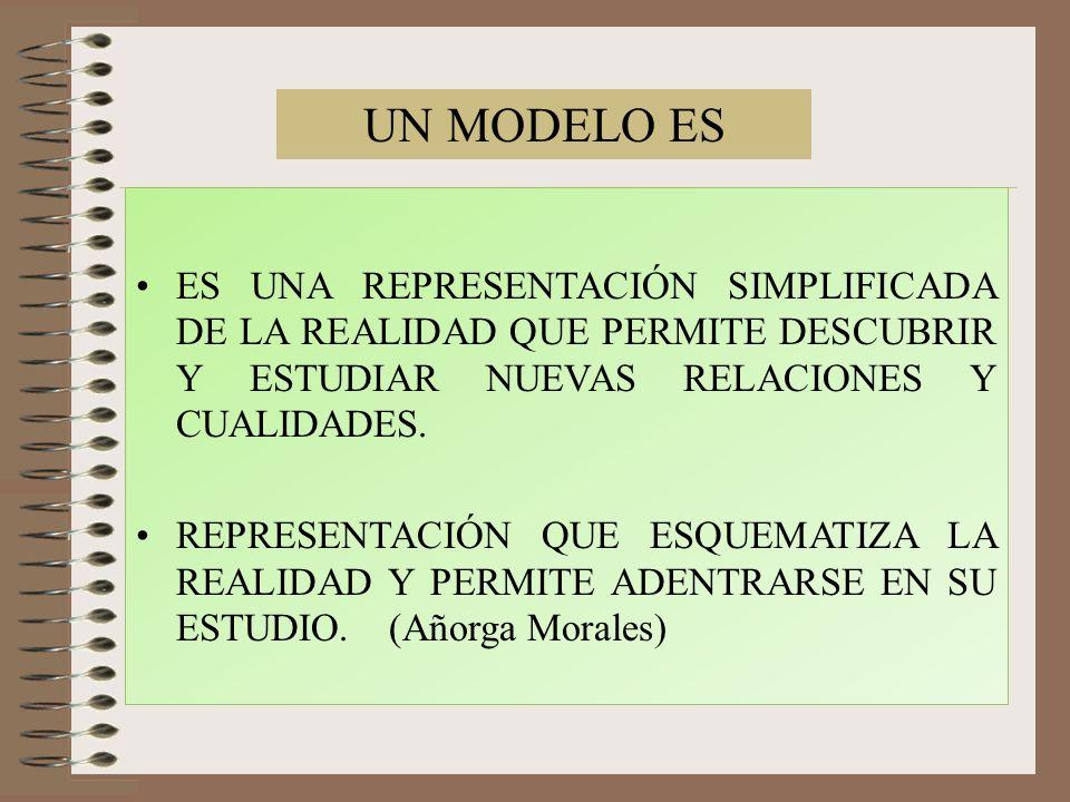 CARACTERISTICAS y PRINCIPIOS DE UN MODELO (Dr.