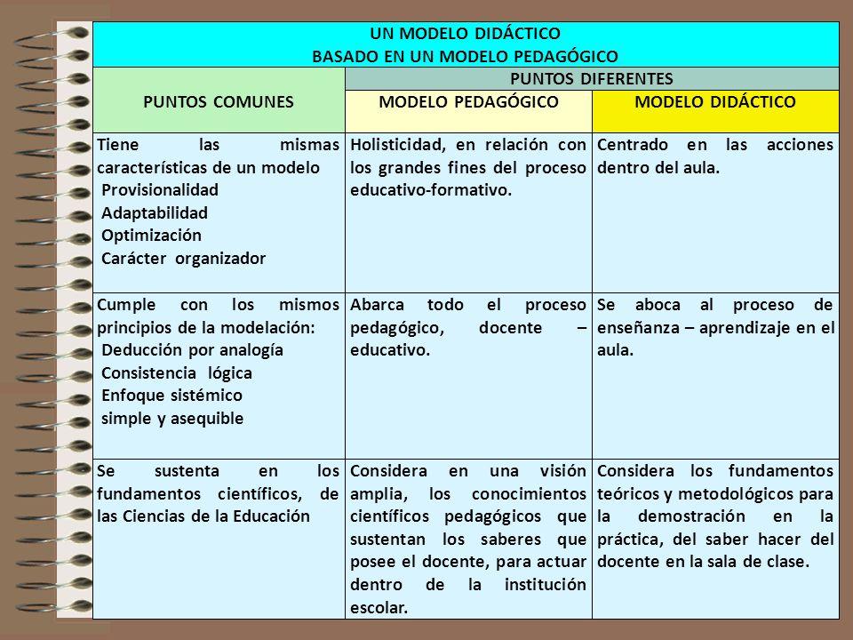 MODELO PEDAGÓGICO UN MODELO DIDÁCTICO BASADO EN UN MODELO PEDAGÓGICO PUNTOS COMUNES PUNTOS DIFERENTES MODELO DIDÁCTICO Tiene las mismas características de un modelo Provisionalidad Adaptabilidad Optimización Carácter organizador Holisticidad, en relación con los grandes fines del proceso educativo-formativo.