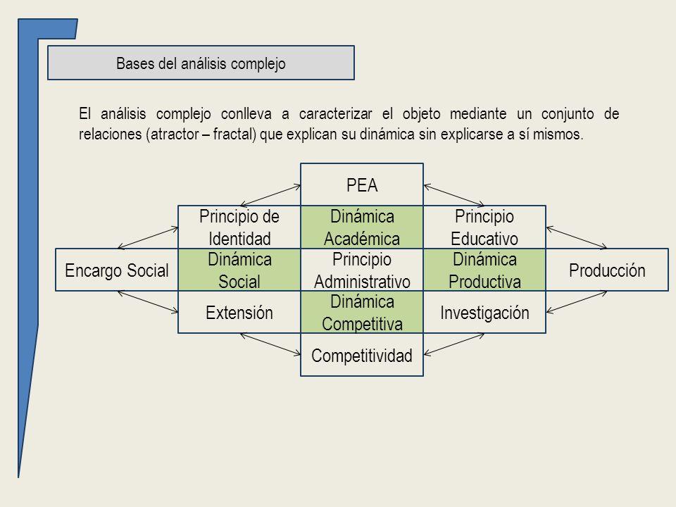 Bases del análisis complejo El análisis complejo conlleva a caracterizar el objeto mediante un conjunto de relaciones (atractor – fractal) que explican su dinámica sin explicarse a sí mismos.