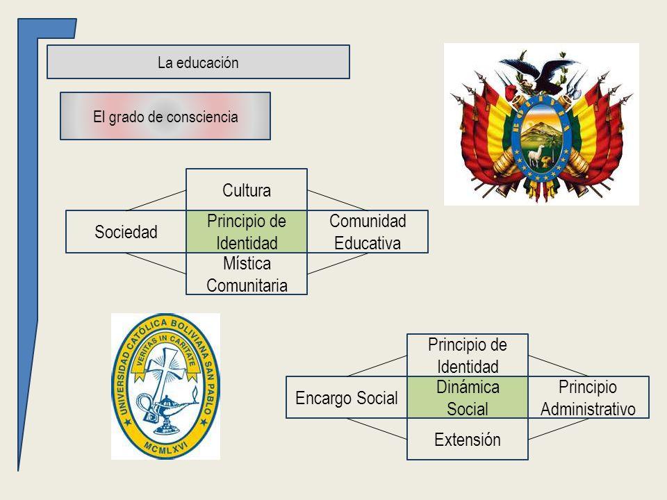 Principio de Identidad Principio Administrativo Encargo Social Extensión Dinámica Social La educación El grado de consciencia Cultura Comunidad Educativa Sociedad Mística Comunitaria Principio de Identidad