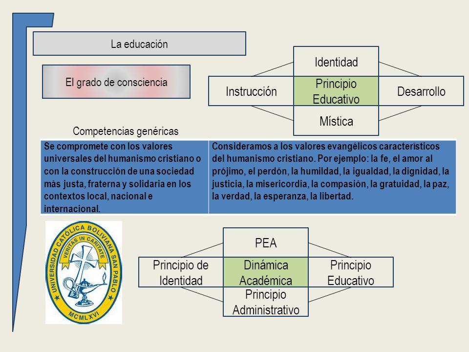 PEA Principio de Identidad Principio Educativo Principio Administrativo Dinámica Académica La educación El grado de consciencia Competencias genéricas