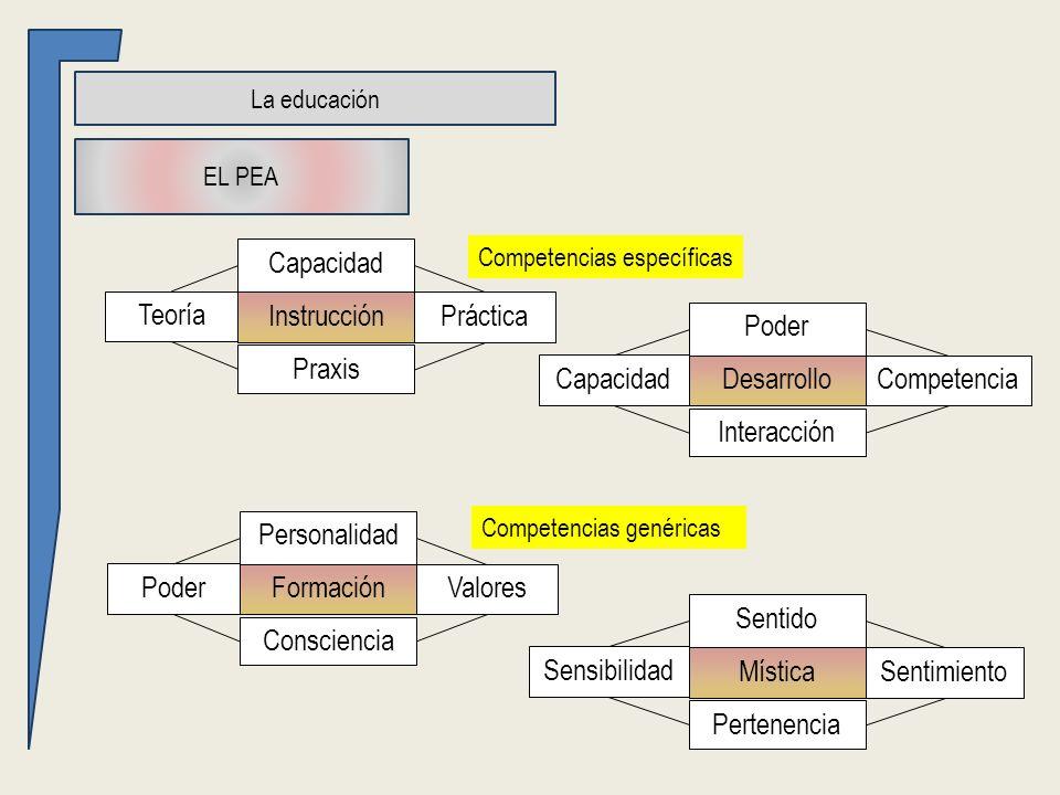 La educación EL PEA Teoría Práctica Praxis Capacidad Instrucción Capacidad Competencia Interacción Poder Desarrollo Poder Valores Consciencia Personal