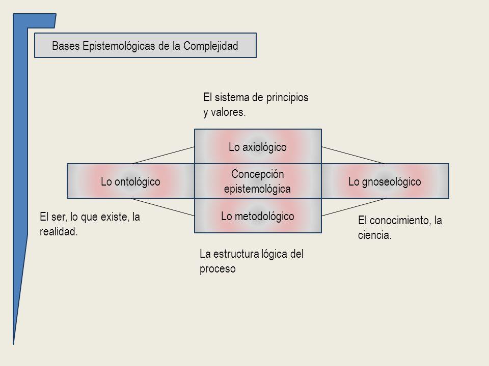 Bases Epistemológicas de la Complejidad Concepción epistemológica Lo ontológicoLo gnoseológico Lo metodológico Lo axiológico El ser, lo que existe, la