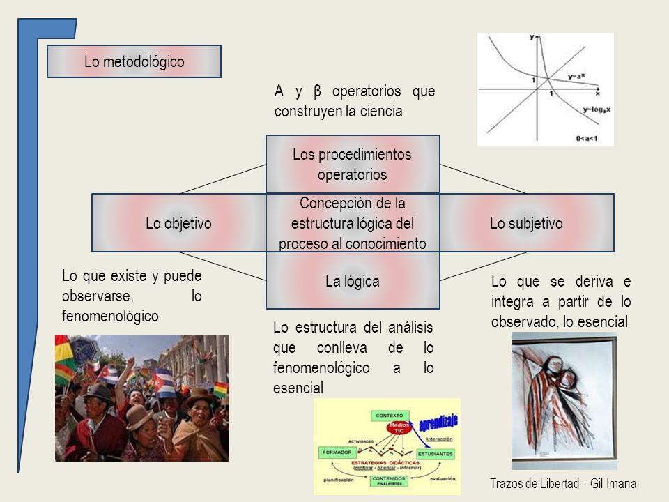 Concepción de la estructura lógica del proceso al conocimiento Lo objetivoLo subjetivo La lógica Los procedimientos operatorios Lo metodológico Lo que