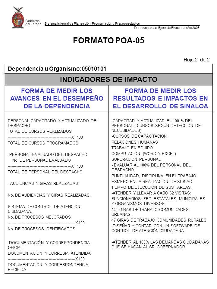 Sistema Integral de Planeación, Programación y Presupuestación Proceso para el Ejercicio Fiscal del año 2008 Gobierno del Estado FORMATO POA-05 Hoja 2 de 2 Dependencia u Organismo:05010101 INDICADORES DE IMPACTO FORMA DE MEDIR LOS AVANCES EN EL DESEMPEÑO DE LA DEPENDENCIA FORMA DE MEDIR LOS RESULTADOS E IMPACTOS EN EL DESARROLLO DE SINALOA PERSONAL CAPACITADO Y ACTUALIZADO DEL DESPACHO.